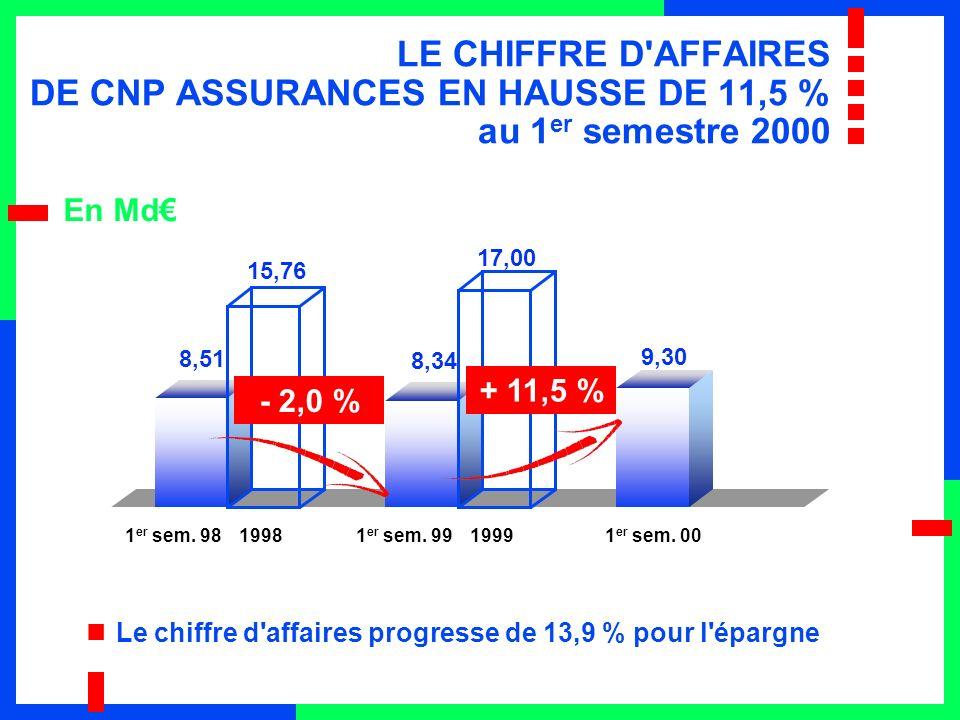 LE CHIFFRE D AFFAIRES DE CNP ASSURANCES EN HAUSSE DE 11,5 % au 1 er semestre 2000 En Md Le chiffre d affaires progresse de 13,9 % pour l épargne 8,51 15,76 8,34 17,00 9,30 - 2,0 % + 11,5 % 1 er sem.