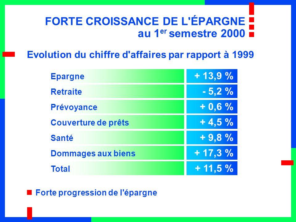 FORTE CROISSANCE DE L ÉPARGNE au 1 er semestre 2000 Evolution du chiffre d affaires par rapport à 1999 Forte progression de l épargne Epargne + 13,9 % Retraite - 5,2 % Prévoyance + 0,6 % Couverture de prêts + 4,5 % Santé + 9,8 % Dommages aux biens + 17,3 % Total + 11,5 %