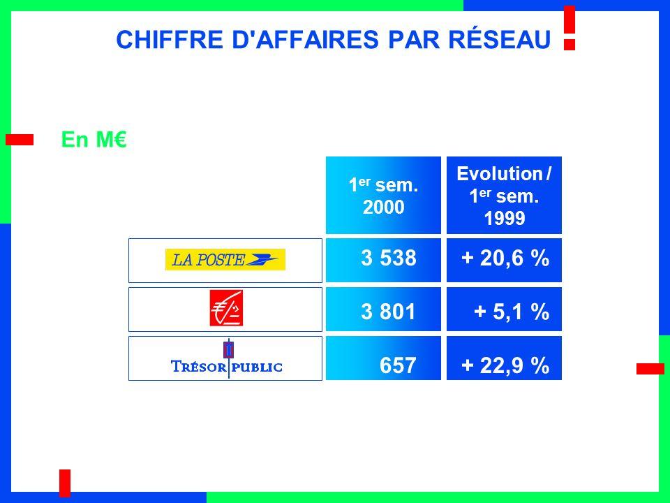 CHIFFRE D AFFAIRES PAR RÉSEAU En M 1 er sem. 2000 Evolution / 1 er sem.