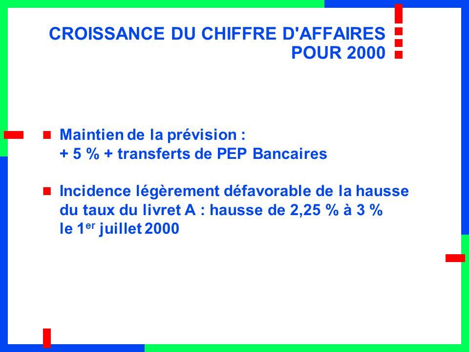 CROISSANCE DU CHIFFRE D AFFAIRES POUR 2000 Maintien de la prévision : + 5 % + transferts de PEP Bancaires Incidence légèrement défavorable de la hausse du taux du livret A : hausse de 2,25 % à 3 % le 1 er juillet 2000