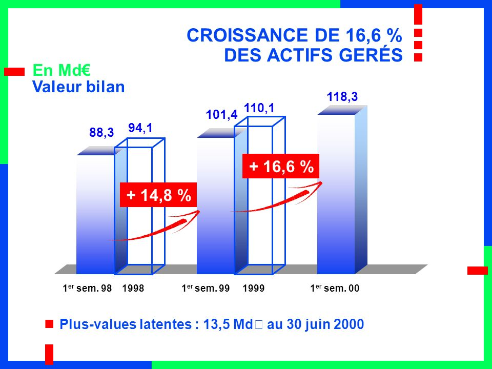 En Md Plus-values latentes : 13,5 Md€ au 30 juin 2000 88,3 94,1 101,4 110,1 118,3 + 14,8 % 1 er sem.