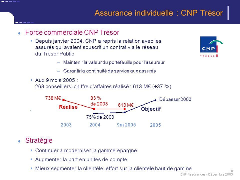 10 CNP Assurances - Décembre 2005 Force commerciale CNP Trésor Depuis janvier 2004, CNP a repris la relation avec les assurés qui avaient souscrit un