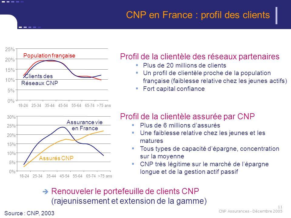 11 CNP Assurances - Décembre 2005 CNP en France : profil des clients Source : CNP, 2003 Profil de la clientèle des réseaux partenaires Plus de 20 mill