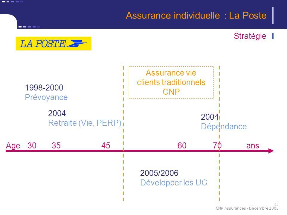 13 CNP Assurances - Décembre 2005 Stratégie 30356045 1998-2000 Prévoyance 2004 Retraite (Vie, PERP) 2005/2006 Développer les UC 2004 Dépendance ans As