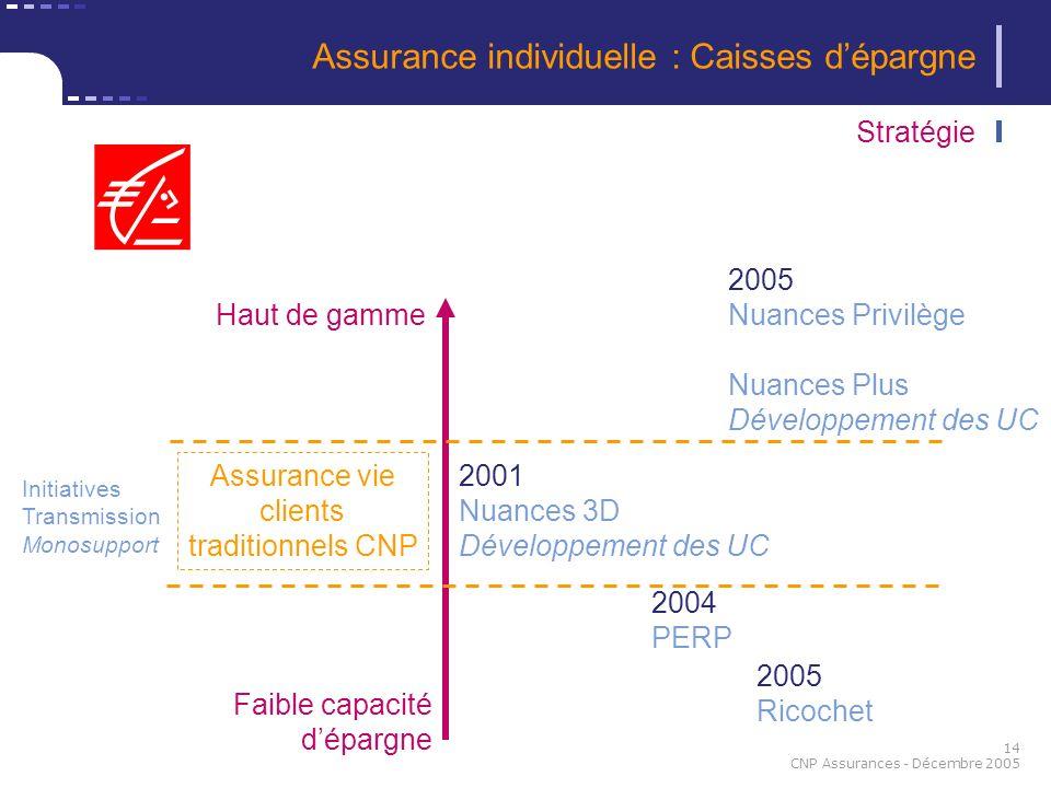 14 CNP Assurances - Décembre 2005 Stratégie Haut de gamme Faible capacité dépargne 2005 Nuances Privilège Nuances Plus Développement des UC 2001 Nuanc