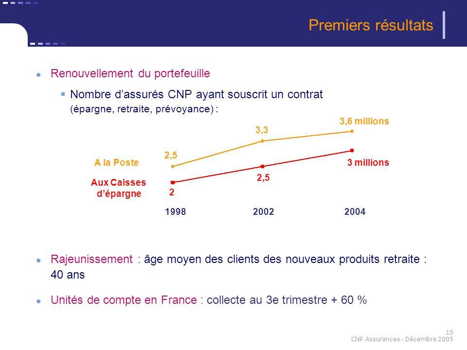 15 CNP Assurances - Décembre 2005 Premiers résultats Renouvellement du portefeuille Nombre dassurés CNP ayant souscrit un contrat (épargne, retraite,