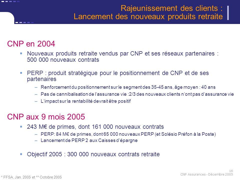 16 CNP Assurances - Décembre 2005 CNP en 2004 Nouveaux produits retraite vendus par CNP et ses réseaux partenaires : 500 000 nouveaux contrats PERP :