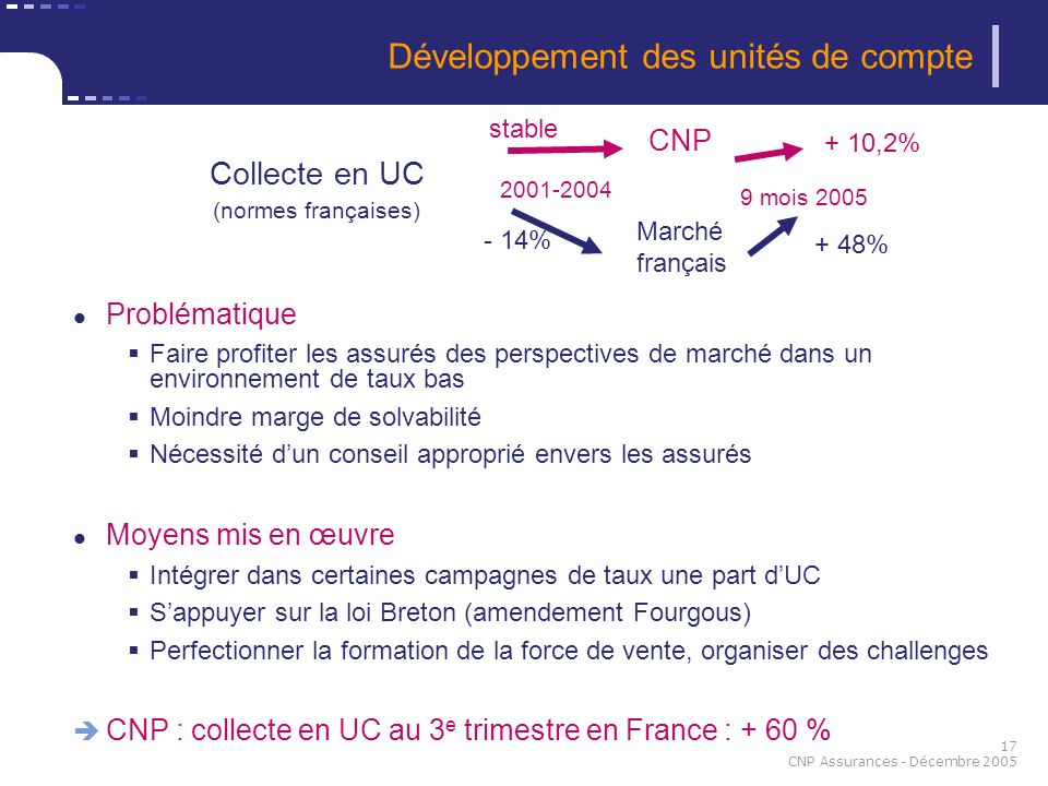 17 CNP Assurances - Décembre 2005 Développement des unités de compte Problématique Faire profiter les assurés des perspectives de marché dans un envir