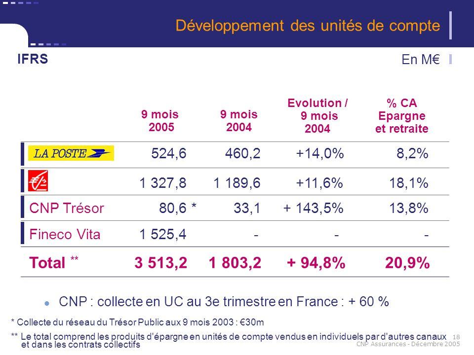 18 CNP Assurances - Décembre 2005 9 mois 2005 524,6460,2+14,0%8,2% En M 1 327,81 189,6+11,6%18,1% CNP Trésor 80,6 *33,1+ 143,5%13,8% Total ** 3 513,21