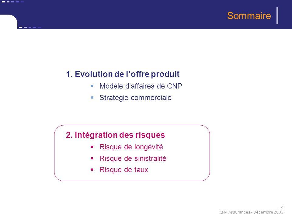 19 CNP Assurances - Décembre 2005 Sommaire 1. Evolution de loffre produit Modèle daffaires de CNP Stratégie commerciale 2. Intégration des risques Ris