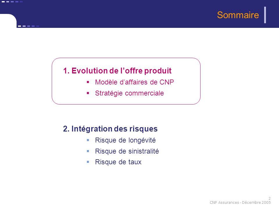 2 CNP Assurances - Décembre 2005 1. Evolution de loffre produit Modèle daffaires de CNP Stratégie commerciale 2. Intégration des risques Risque de lon