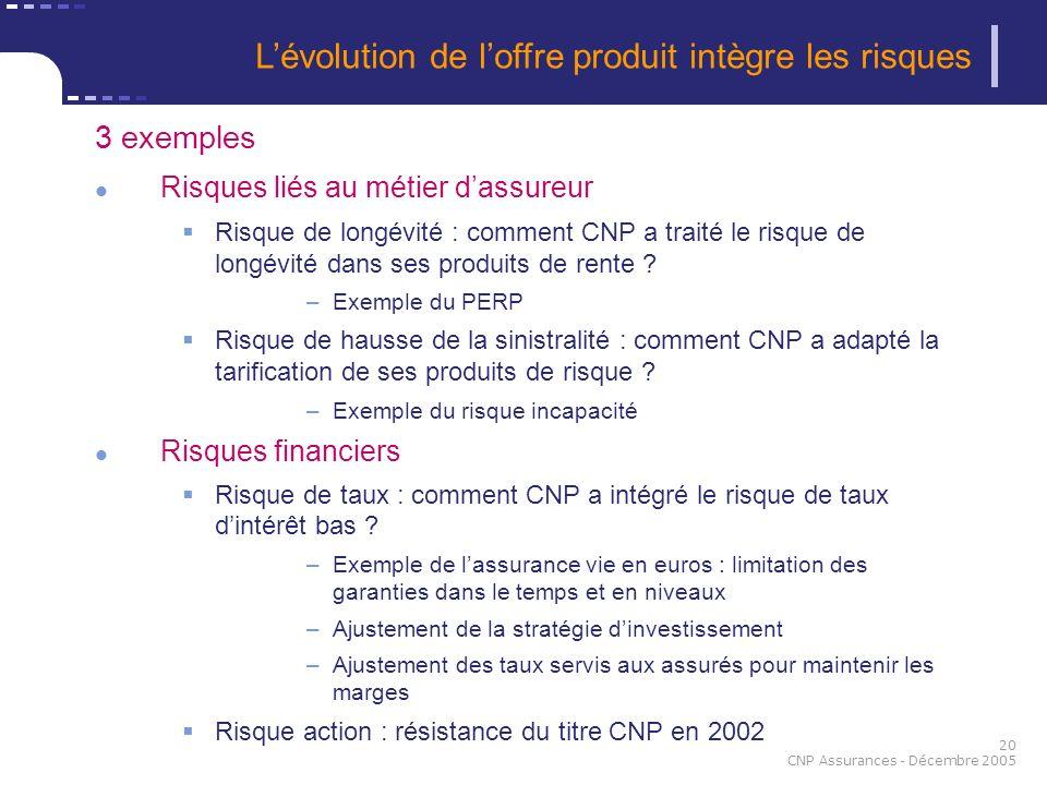 20 CNP Assurances - Décembre 2005 Lévolution de loffre produit intègre les risques 3 exemples Risques liés au métier dassureur Risque de longévité : c