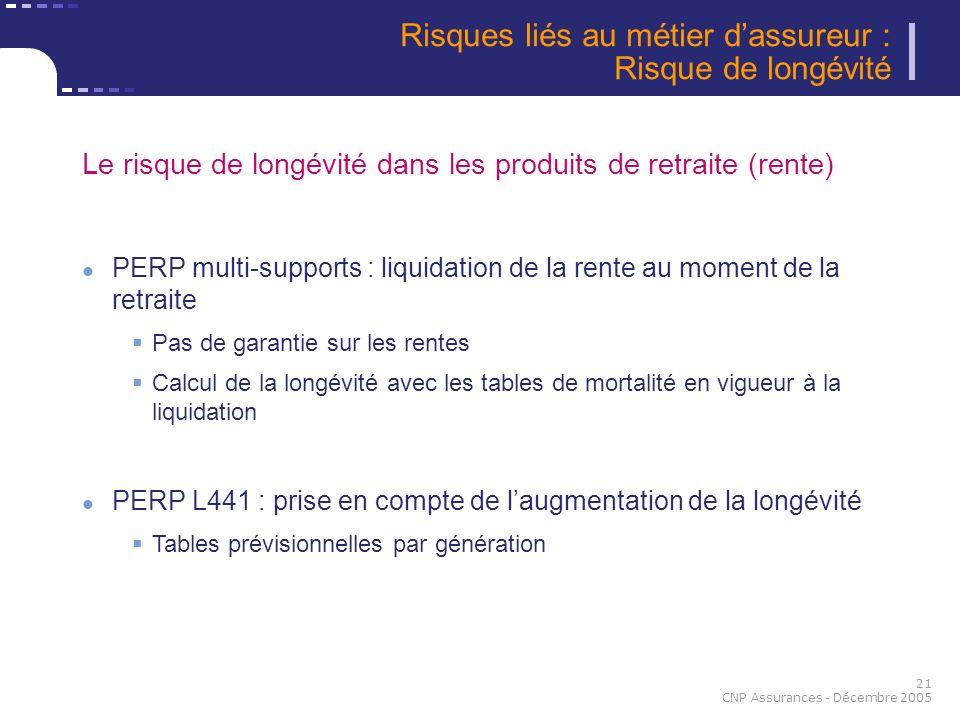 21 CNP Assurances - Décembre 2005 Risques liés au métier dassureur : Risque de longévité Le risque de longévité dans les produits de retraite (rente)