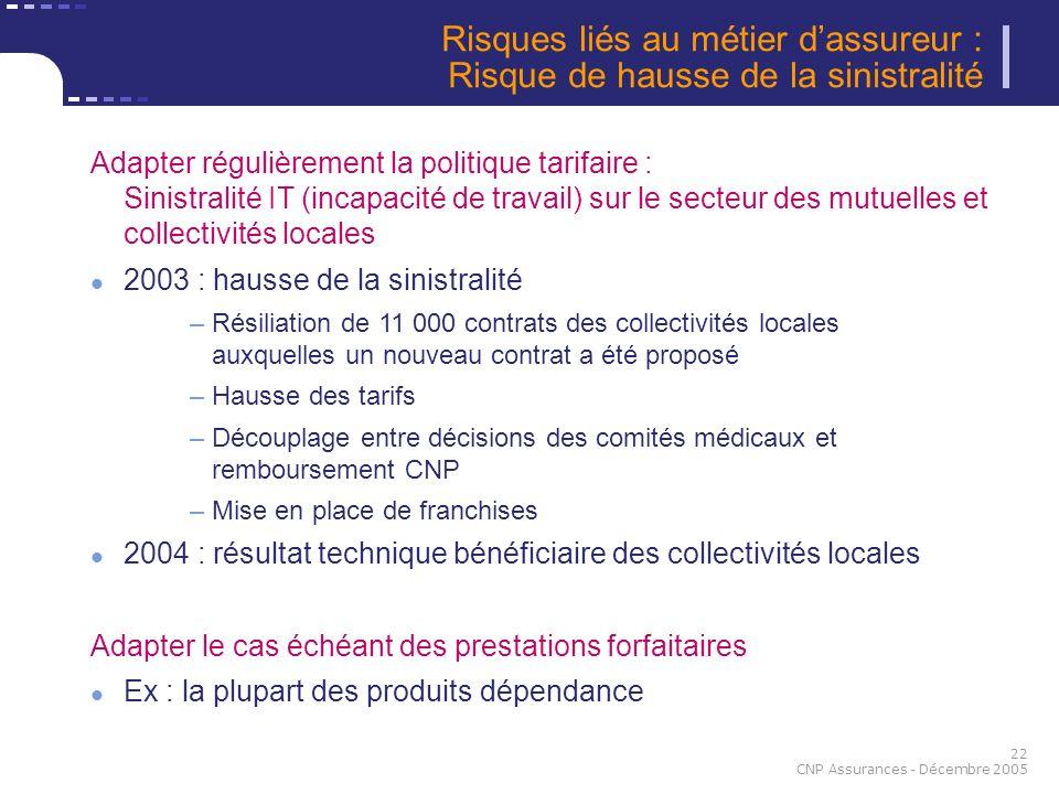 22 CNP Assurances - Décembre 2005 Risques liés au métier dassureur : Risque de hausse de la sinistralité Adapter régulièrement la politique tarifaire