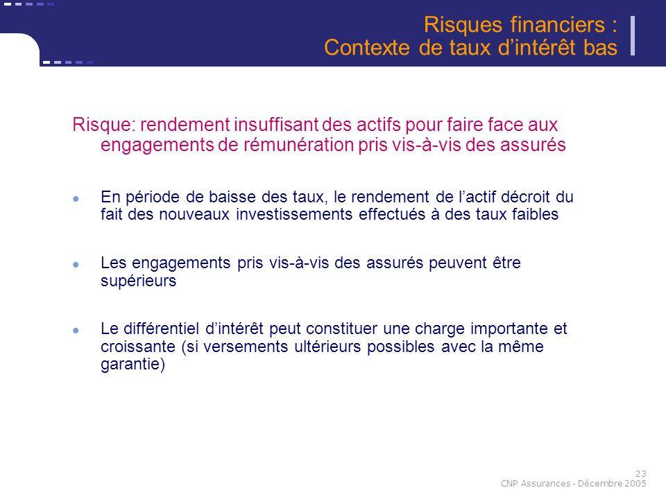 23 CNP Assurances - Décembre 2005 Risque: rendement insuffisant des actifs pour faire face aux engagements de rémunération pris vis-à-vis des assurés