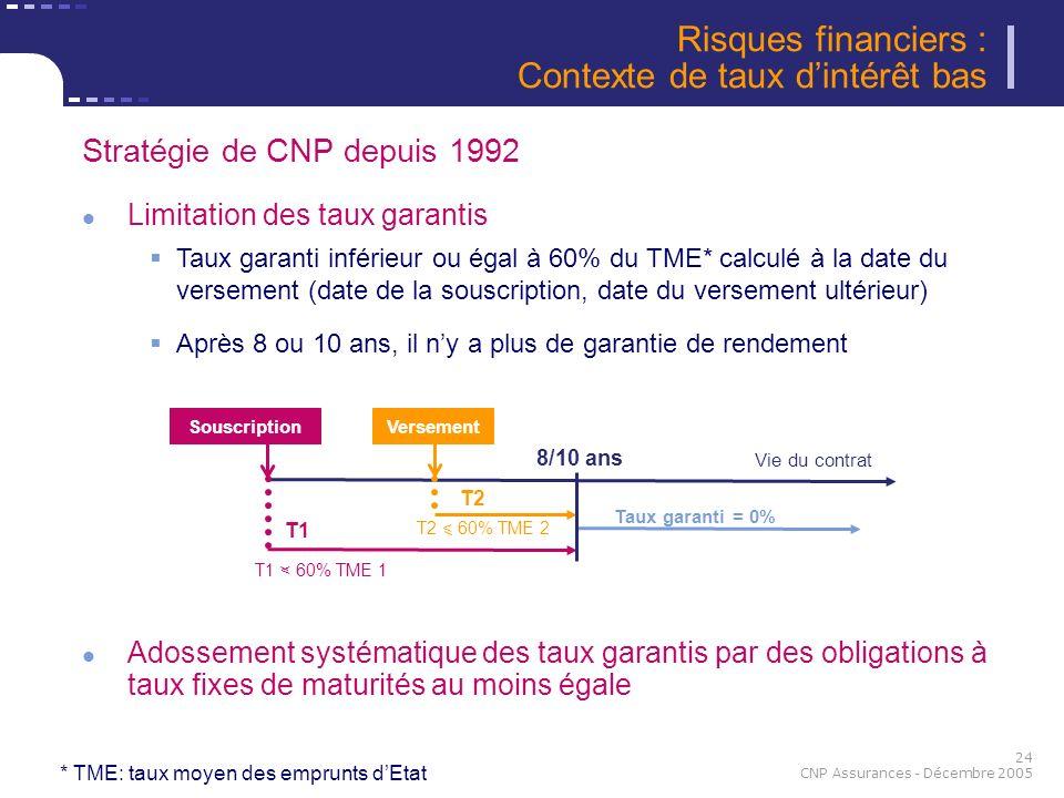 24 CNP Assurances - Décembre 2005 Stratégie de CNP depuis 1992 Limitation des taux garantis Taux garanti inférieur ou égal à 60% du TME* calculé à la
