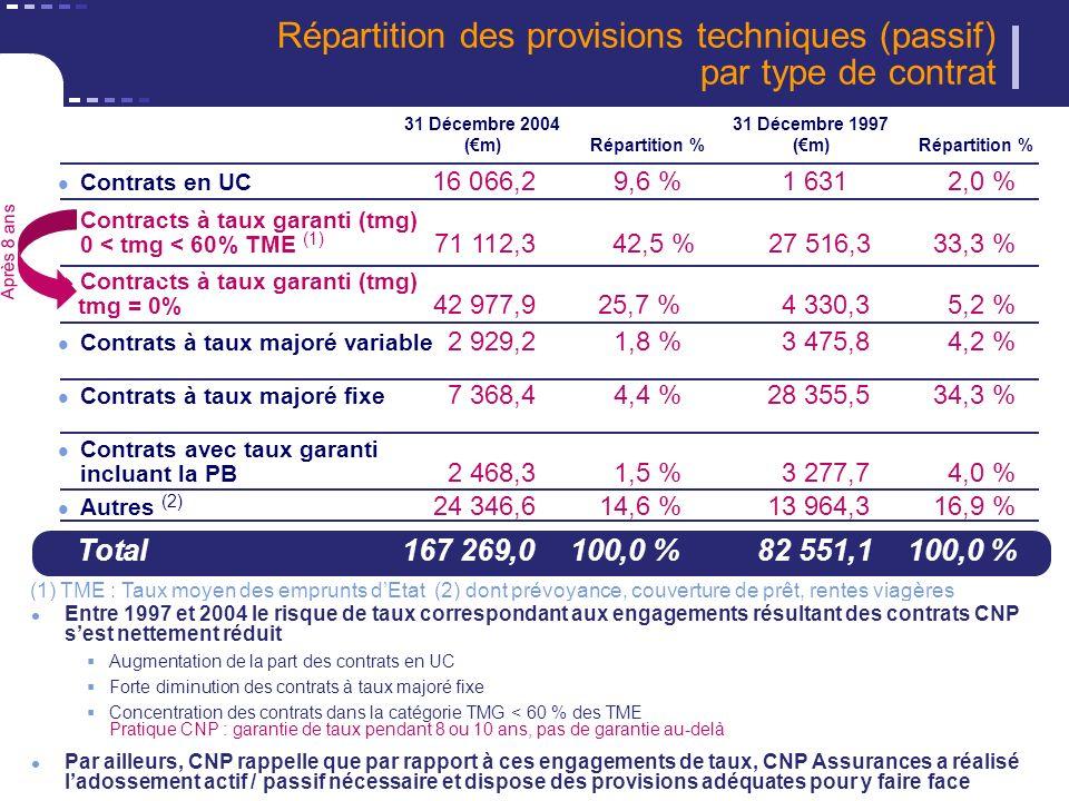 25 CNP Assurances - Décembre 2005 Répartition des provisions techniques (passif) par type de contrat Autres (2) 24 346,6 14,6 % 13 964,3 16,9 % Total