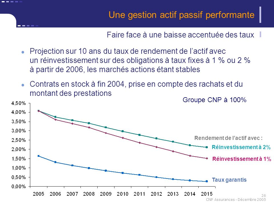 26 CNP Assurances - Décembre 2005 Une gestion actif passif performante Réinvestissement à 2% Réinvestissement à 1% Taux garantis Projection sur 10 ans