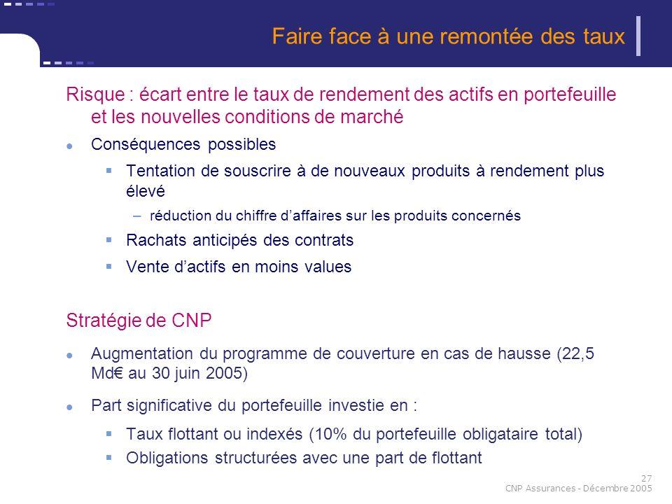 27 CNP Assurances - Décembre 2005 Risque : écart entre le taux de rendement des actifs en portefeuille et les nouvelles conditions de marché Conséquen