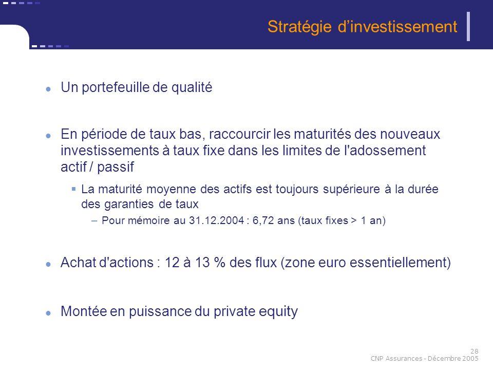 28 CNP Assurances - Décembre 2005 Un portefeuille de qualité En période de taux bas, raccourcir les maturités des nouveaux investissements à taux fixe