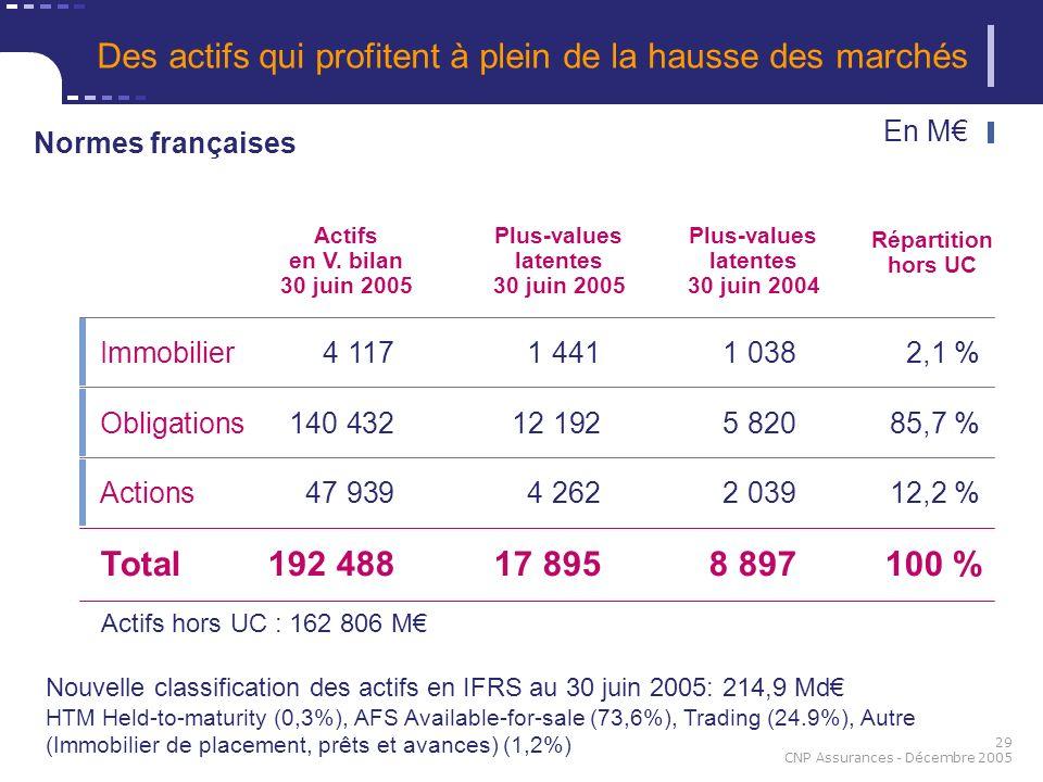 29 CNP Assurances - Décembre 2005 Des actifs qui profitent à plein de la hausse des marchés Nouvelle classification des actifs en IFRS au 30 juin 2005