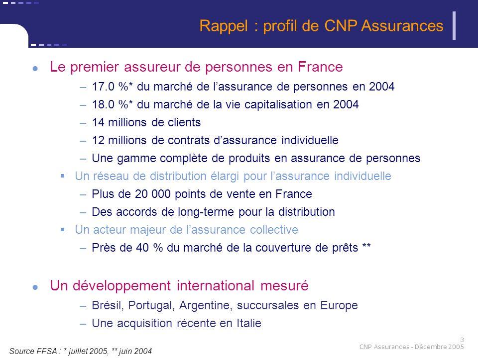 3 CNP Assurances - Décembre 2005 Le premier assureur de personnes en France –17.0 %* du marché de lassurance de personnes en 2004 –18.0 %* du marché d