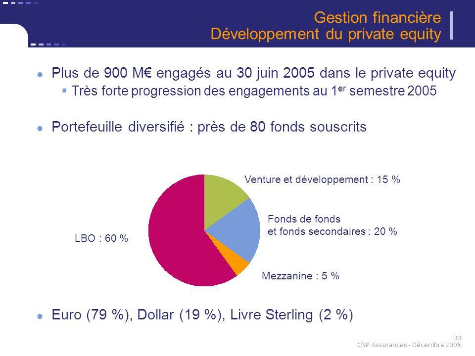 30 CNP Assurances - Décembre 2005 Gestion financière Développement du private equity Plus de 900 M engagés au 30 juin 2005 dans le private equity Très