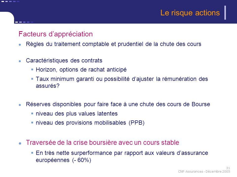 31 CNP Assurances - Décembre 2005 Facteurs dappréciation Règles du traitement comptable et prudentiel de la chute des cours Caractéristiques des contr