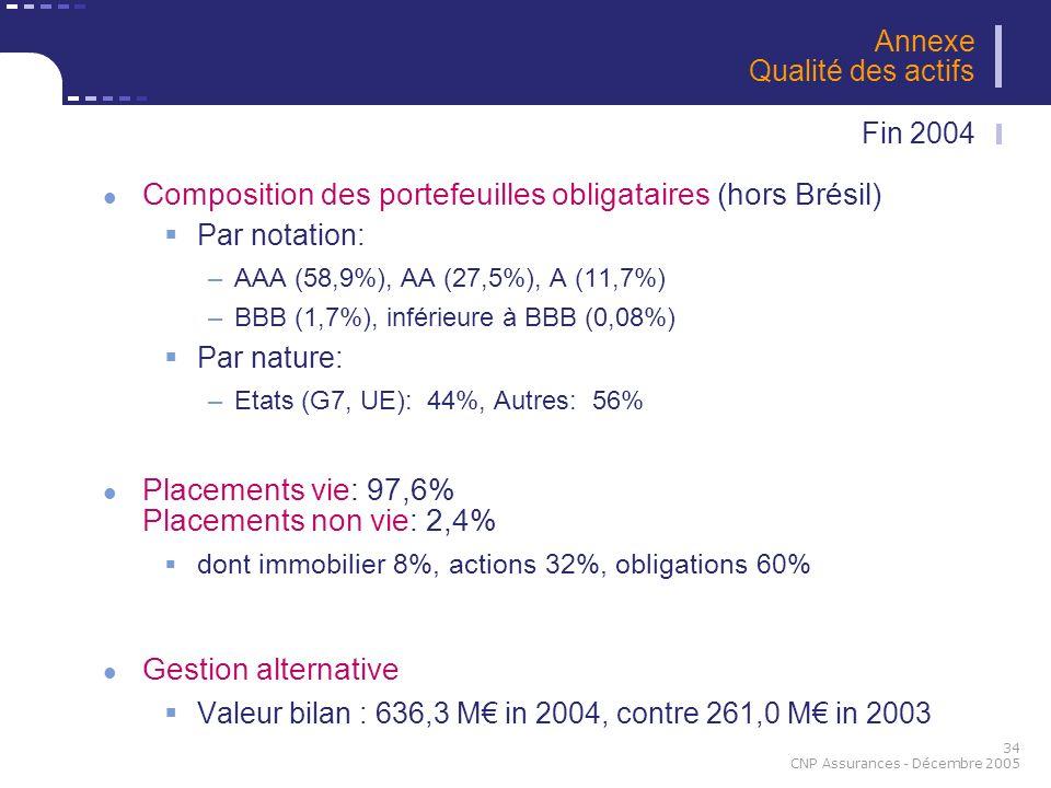 34 CNP Assurances - Décembre 2005 Composition des portefeuilles obligataires (hors Brésil) Par notation: –AAA (58,9%), AA (27,5%), A (11,7%) –BBB (1,7