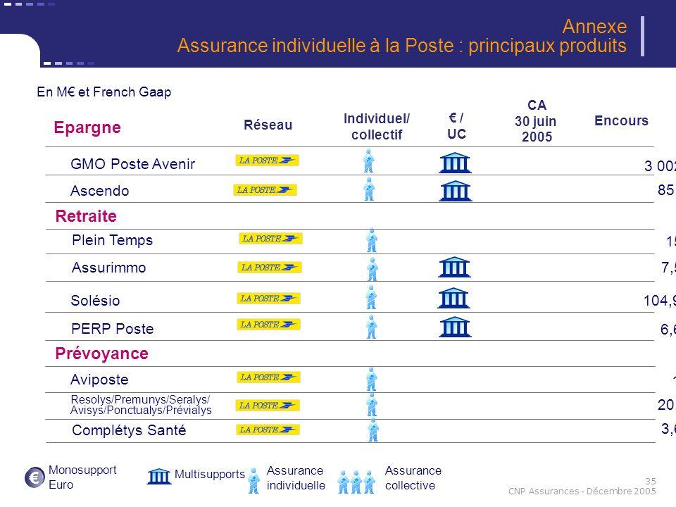35 CNP Assurances - Décembre 2005 Multisupports Assurance individuelle Assurance collective / UC Individuel/ collectif CA 30 juin 2005 Encours Monosup