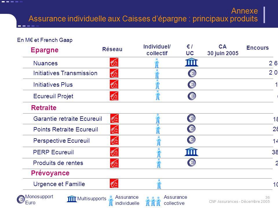 36 CNP Assurances - Décembre 2005 Epargne Retraite Prévoyance 2 62016 051 69 2 07332 827 Nuances Initiatives Transmission Initiatives Plus Ecureuil Pr