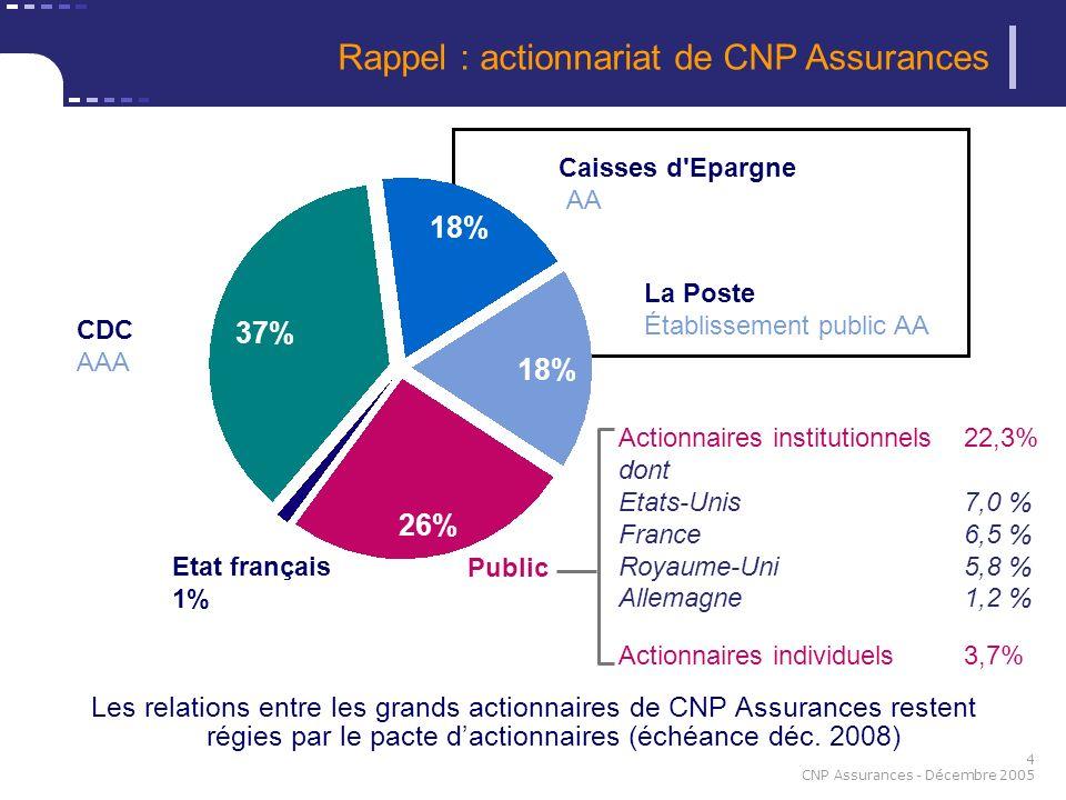 4 CNP Assurances - Décembre 2005 Public Etat français 1% CDC AAA 26% 37% Caisses d'Epargne AA La Poste Établissement public AA 18% Les relations entre