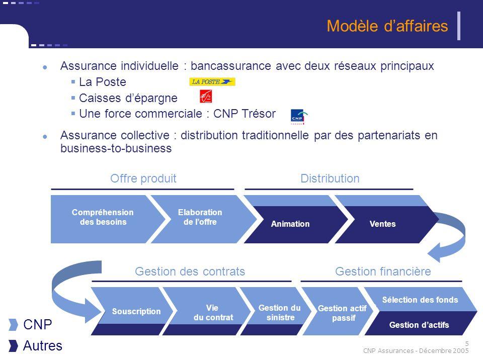 5 CNP Assurances - Décembre 2005 Assurance individuelle : bancassurance avec deux réseaux principaux La Poste Caisses dépargne Une force commerciale :