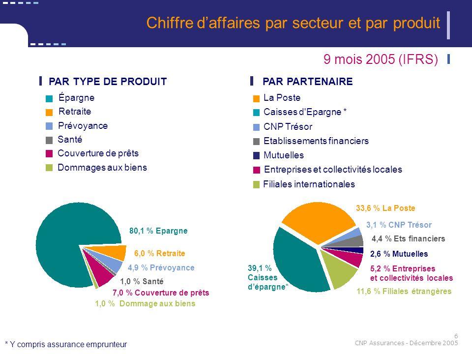 6 CNP Assurances - Décembre 2005 Chiffre daffaires par secteur et par produit 80,1 % Epargne 1,0 % Dommage aux biens 7,0 % Couverture de prêts 1,0 % S