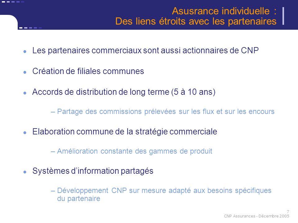 7 CNP Assurances - Décembre 2005 Asusrance individuelle : Des liens étroits avec les partenaires Les partenaires commerciaux sont aussi actionnaires d