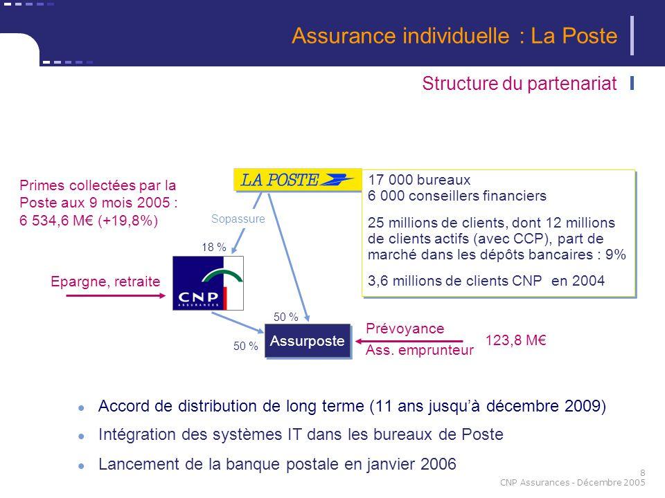 8 CNP Assurances - Décembre 2005 Assurance individuelle : La Poste Accord de distribution de long terme (11 ans jusquà décembre 2009) Intégration des