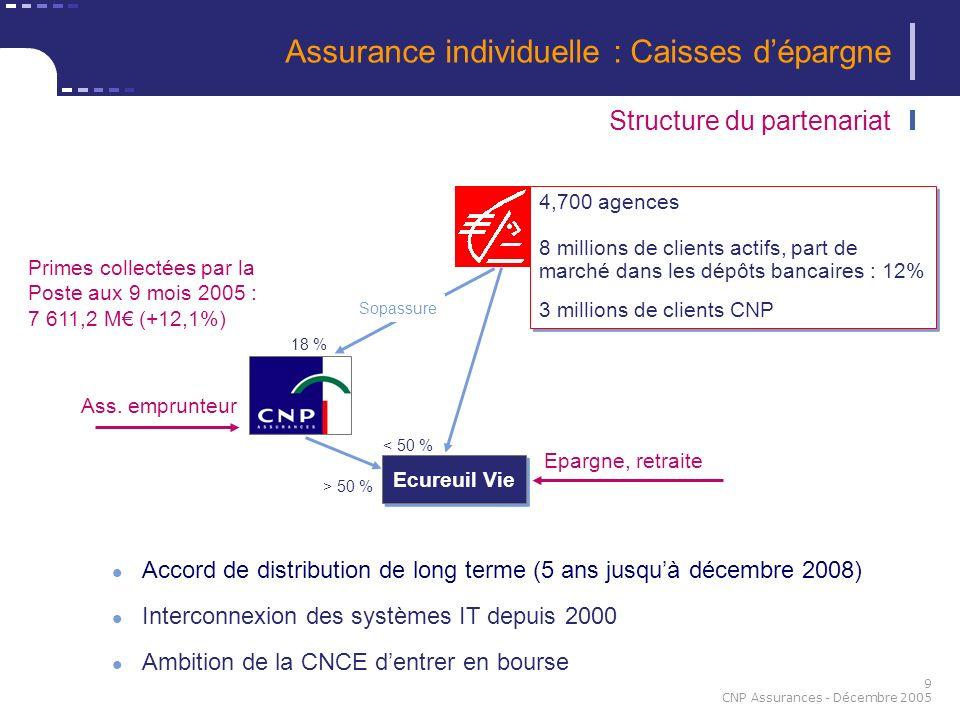 9 CNP Assurances - Décembre 2005 Accord de distribution de long terme (5 ans jusquà décembre 2008) Interconnexion des systèmes IT depuis 2000 Ambition
