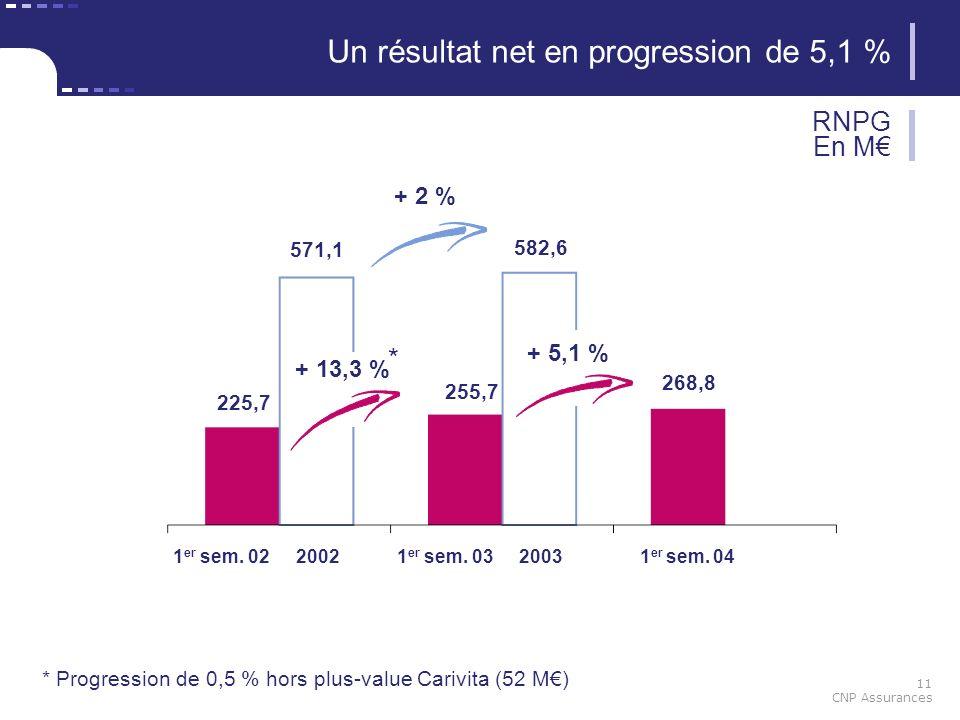 11 CNP Assurances Un résultat net en progression de 5,1 % RNPG En M 582,6 225,7 255,7 1 er sem. 021 er sem. 031 er sem. 0420022003 571,1 268,8 + 13,3