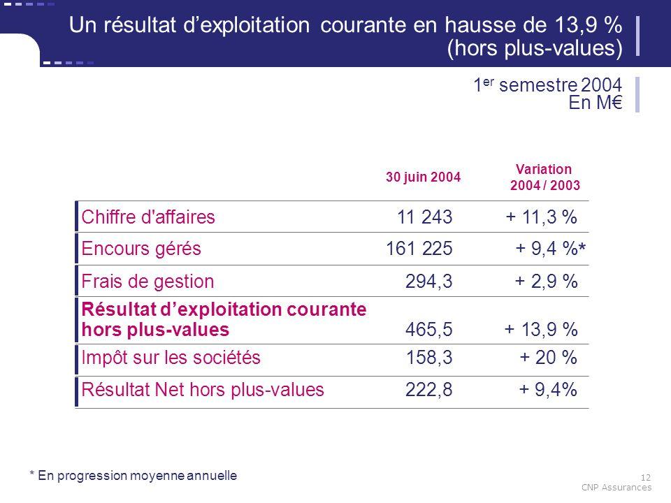 12 CNP Assurances * En progression moyenne annuelle Un résultat dexploitation courante en hausse de 13,9 % (hors plus-values) 1 er semestre 2004 En M