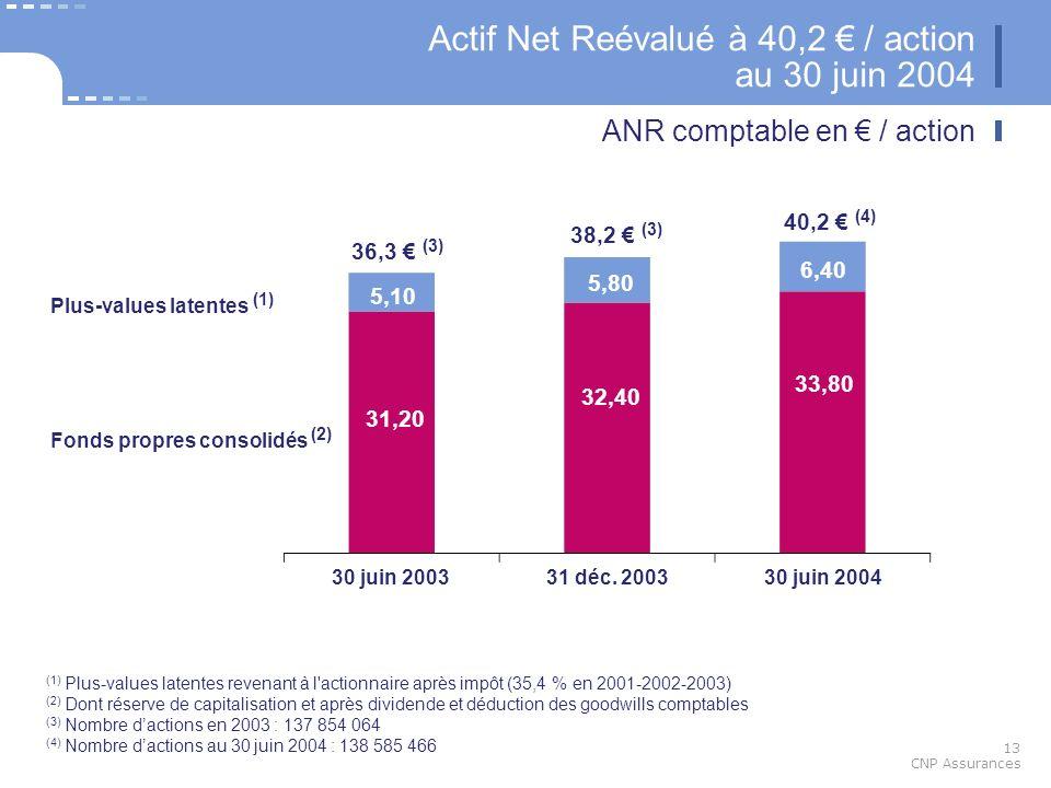 13 CNP Assurances Actif Net Reévalué à 40,2 / action au 30 juin 2004 ANR comptable en / action 5,10 30 juin 200331 déc. 200330 juin 2004 31,20 32,40 3