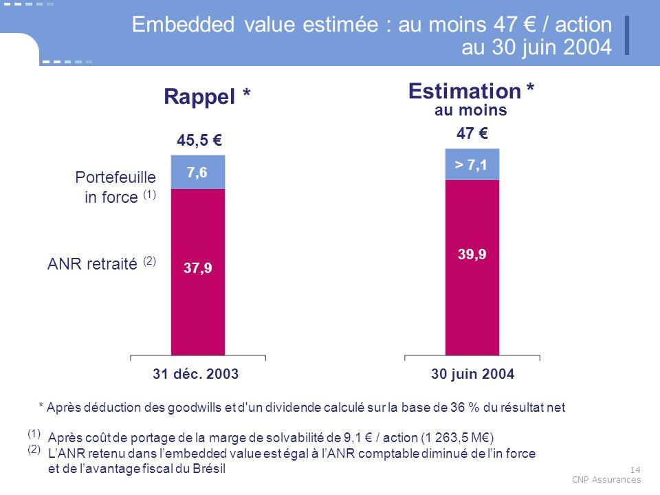 14 CNP Assurances (1) Après coût de portage de la marge de solvabilité de 9,1 / action (1 263,5 M) (2) LANR retenu dans lembedded value est égal à lAN
