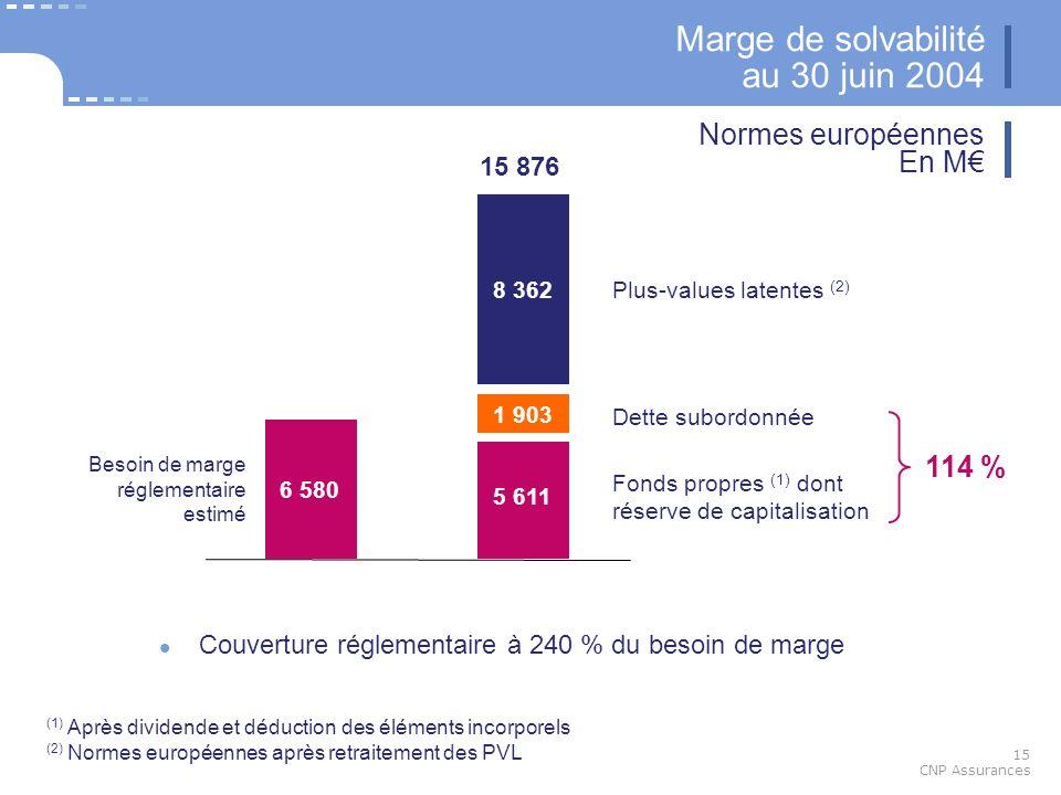 15 CNP Assurances Marge de solvabilité au 30 juin 2004 Couverture réglementaire à 240 % du besoin de marge Normes européennes En M (1) Après dividende