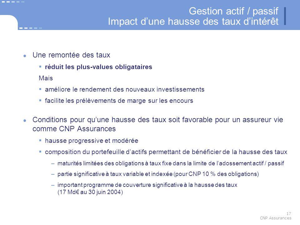 17 CNP Assurances Gestion actif / passif Impact dune hausse des taux dintérêt Une remontée des taux réduit les plus-values obligataires Mais améliore