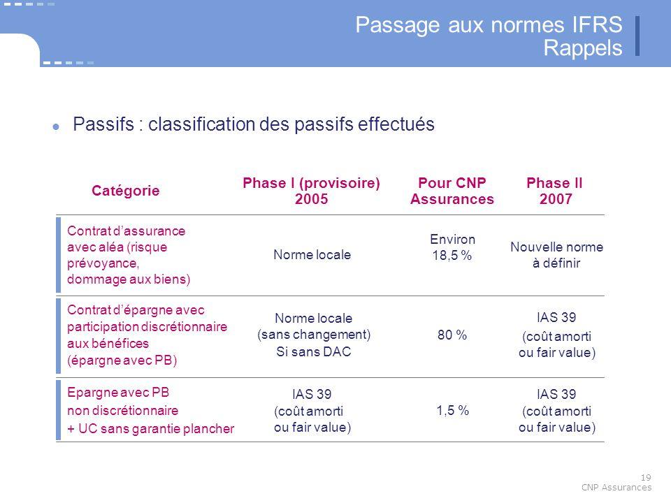19 CNP Assurances Passage aux normes IFRS Rappels Passifs : classification des passifs effectués Catégorie Phase I (provisoire) 2005 Phase II 2007 Con
