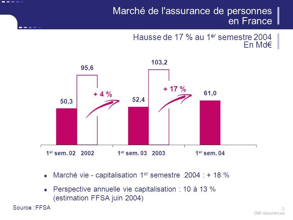 2 CNP Assurances Marché vie - capitalisation 1 er semestre 2004 : + 18 % Perspective annuelle vie capitalisation : 10 à 13 % (estimation FFSA juin 200