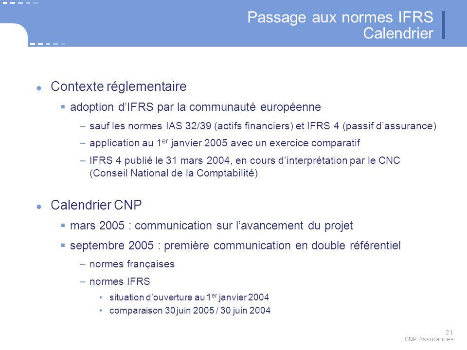 21 CNP Assurances Passage aux normes IFRS Calendrier Contexte réglementaire adoption dIFRS par la communauté européenne –sauf les normes IAS 32/39 (ac