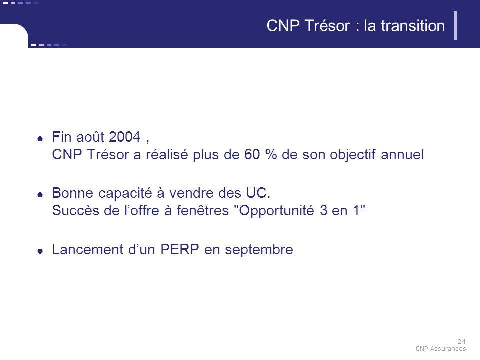 24 CNP Assurances CNP Trésor : la transition Fin août 2004, CNP Trésor a réalisé plus de 60 % de son objectif annuel Bonne capacité à vendre des UC. S