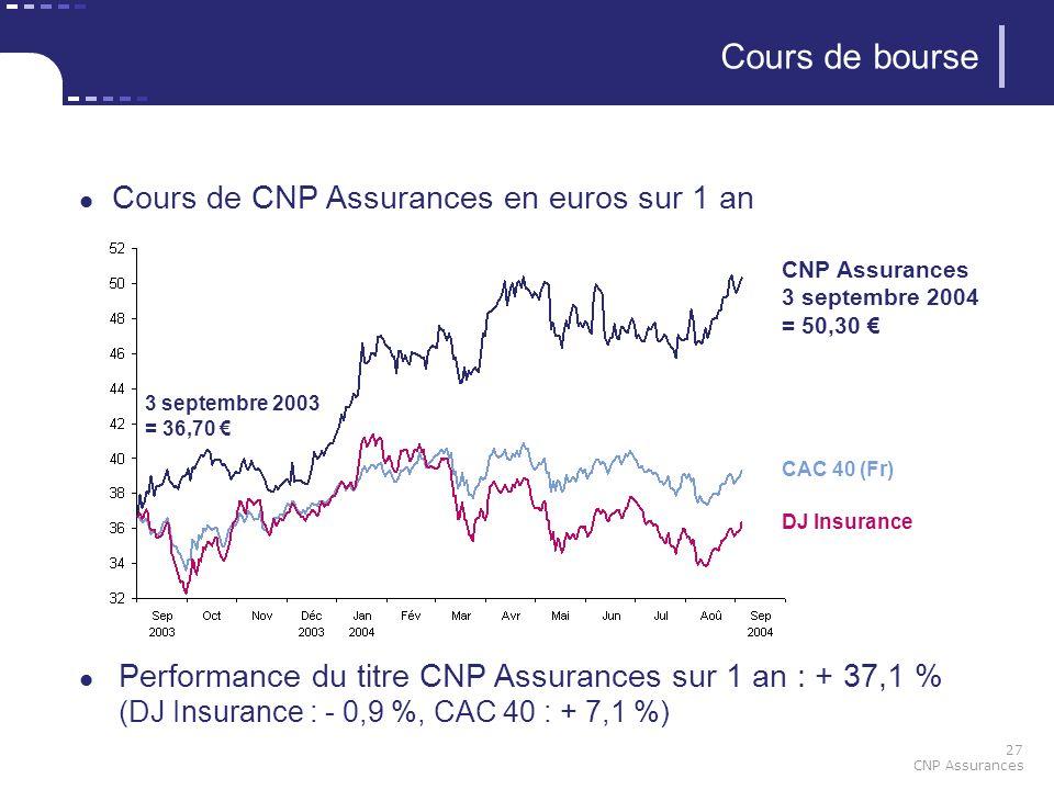 27 CNP Assurances Cours de bourse Cours de CNP Assurances en euros sur 1 an Performance du titre CNP Assurances sur 1 an : + 37,1 % (DJ Insurance : -