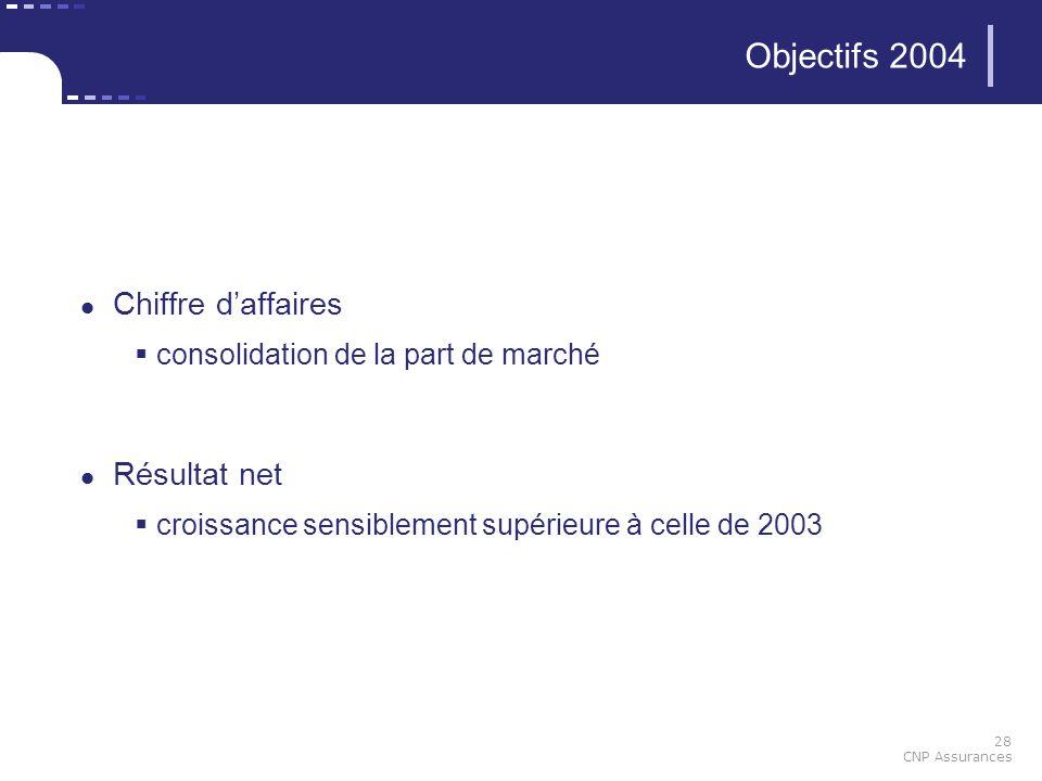 28 CNP Assurances Objectifs 2004 Chiffre daffaires consolidation de la part de marché Résultat net croissance sensiblement supérieure à celle de 2003