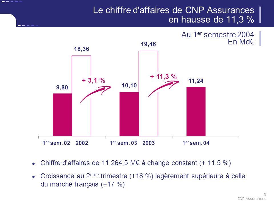 3 CNP Assurances 9,80 19,46 11,24 18,36 10,10 1 er sem. 021 er sem. 031 er sem. 0420022003 + 11,3 % + 3,1 % Le chiffre d'affaires de CNP Assurances en
